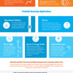 Infographic Top applications for probiotics in functional beverages
