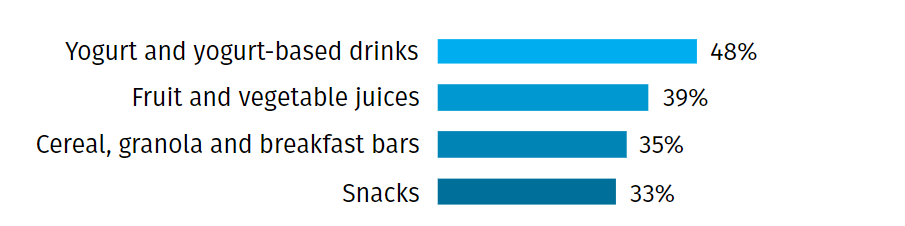 bar graph of product preferences