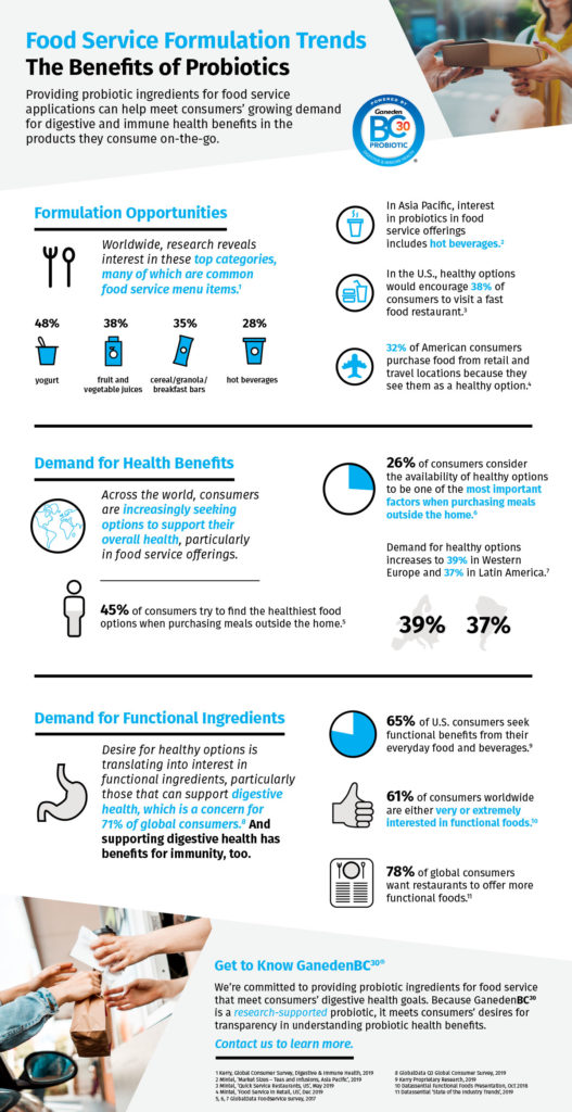 Food Service Formulation Trends Infographic